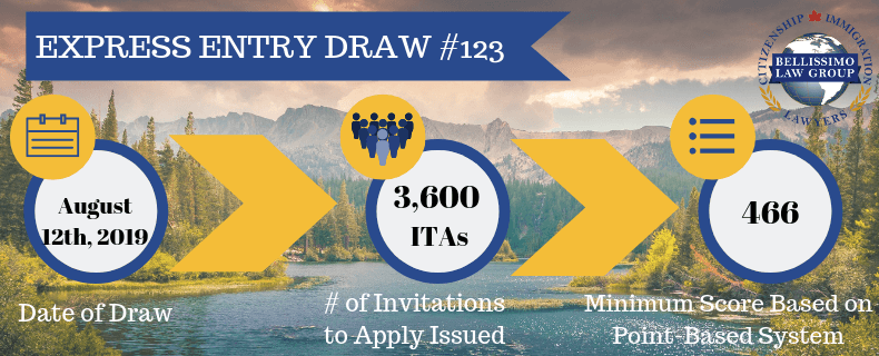 Express Entry Draw #123 Results: 3,600 Invitations Issued on