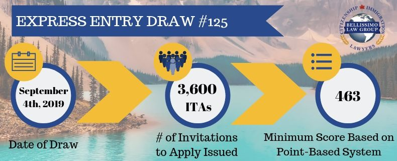 Express Entry Draw #125 Results: 3,600 Invitations Issued on